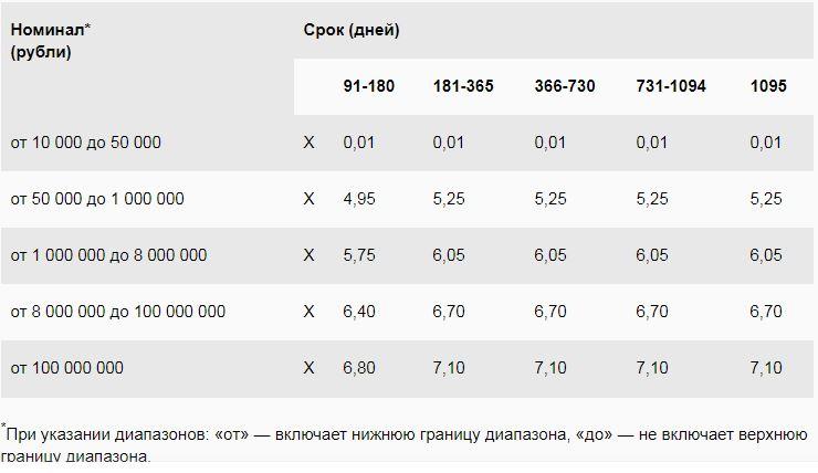 Изображение - Сертификат сбербанка на предъявителя %D0%A1%D0%BD%D0%B8%D0%BC%D0%BE%D0%BA-21