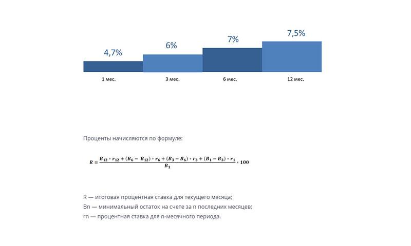 Проценты по накопительному счету