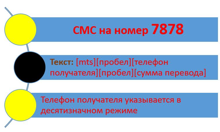 СМС на 7878